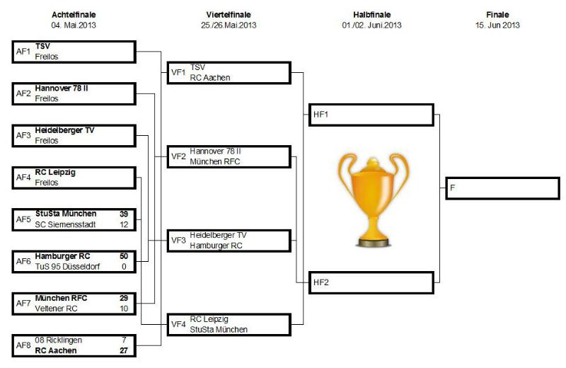 DRV-Pokal K.O.-Runde